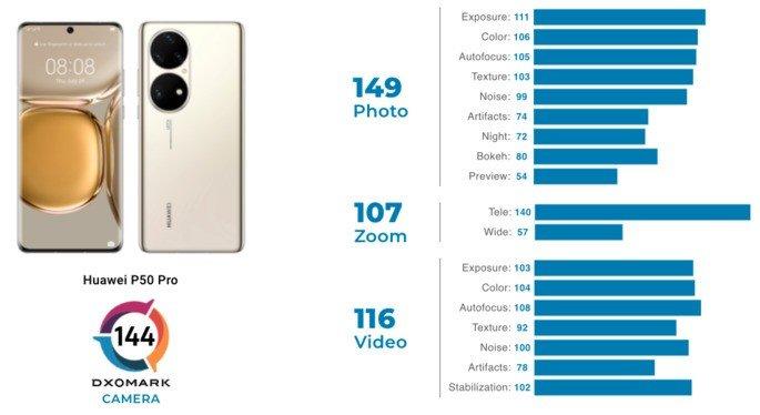 Pontuação de câmaras do Huawei P50 Pro na DxOMark