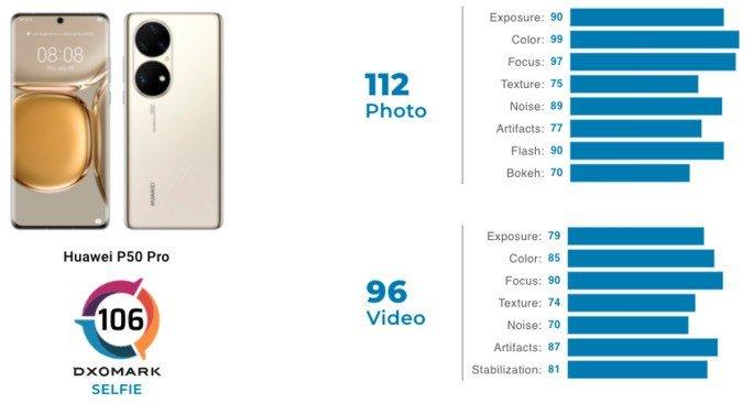 Huawei P50 Pro alcança 106 pontos no ranking de selfie da DxOMark