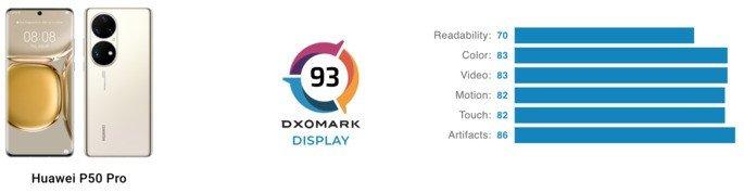 Pontuação de ecrã do Huawei P50 Pro na DxOMark