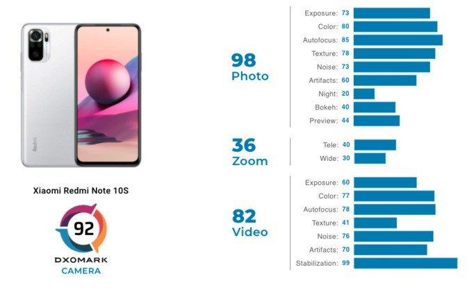 Xiaomi Redmi Note 10S recebe 92 pontos no ranking de câmaras da DxOMark