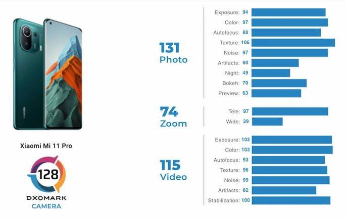 Pontuação de câmaras do Xiaomi Mi 11 Pro na DxOMark