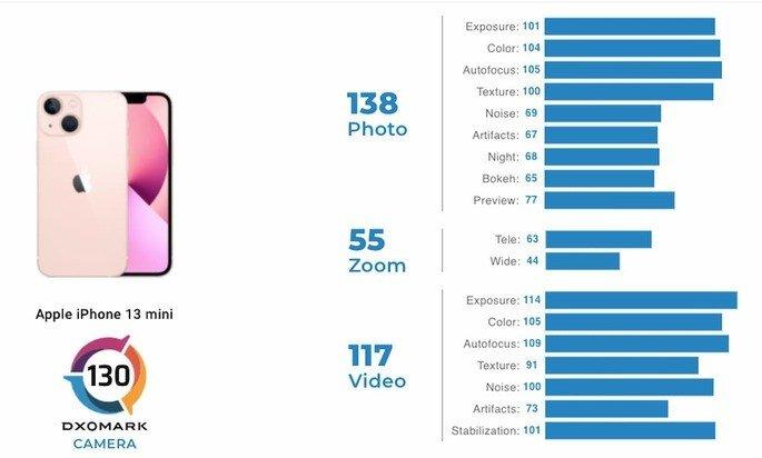 Pontuações do iPhone 13 mini no ranking de fotografia da DxOMark
