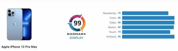 Pontuação de ecrã do iPhone 13 Pro Max na DxOMark