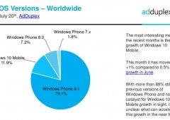 Windows 10 Mobile só corre em 12% de smartphones Windows