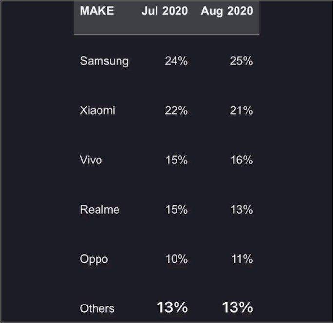 Xiaomi mercado Counterpoint