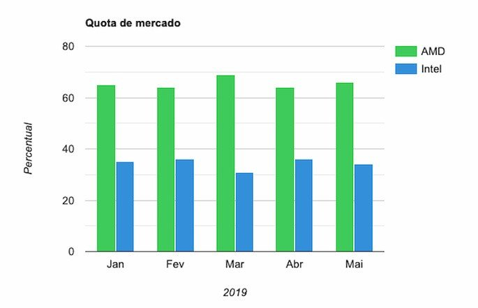 cpu quota de mercado 2019 intel amd