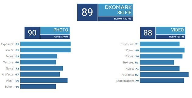 Huawei P30 Pro DxOMark Selfie