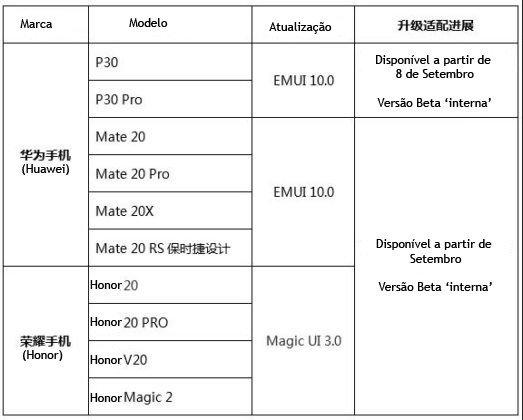 EMUI 10 roadmap