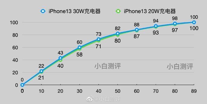 Tempo de carregamento do iPhone 13