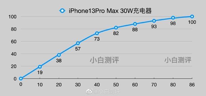 Tempo de carregamento do iPhone 13 Pro Max