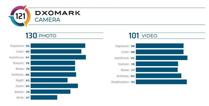 Galaxy Note 20 Ultra 5G DxOMark