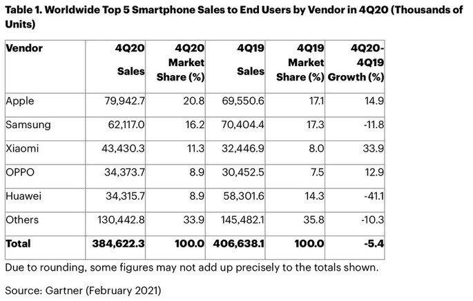 Números de vendas de smartphones no último trimestre de 2020 (Gartner)