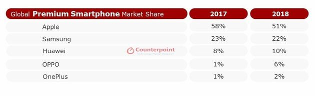 global mercado lista oneplus apple