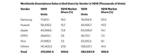 smartphones vendas