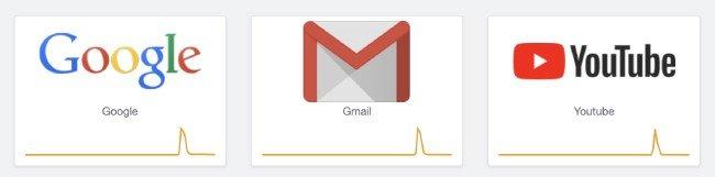 Quebra serviços Google