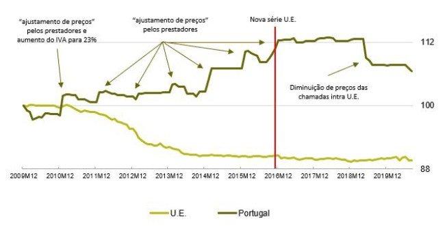 ANACOM NOS MEO Vodafone Altice Portugal