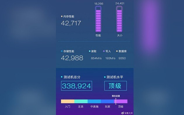 Huawei Honor 20 resultado performance