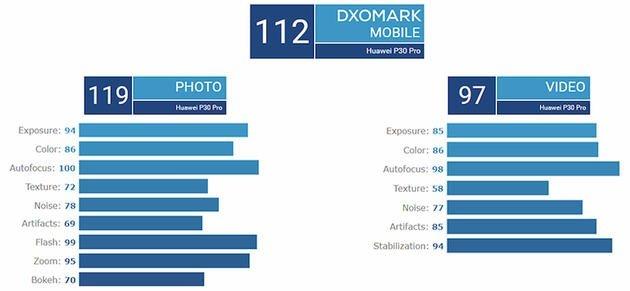 huawei p30 pro dxomark pontuação