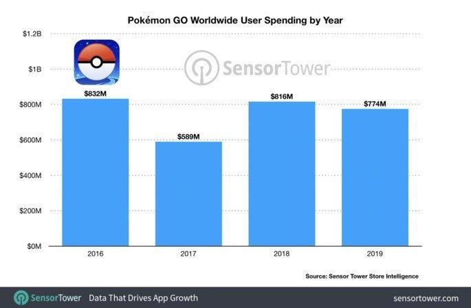 Pokémon Go 3 mil milhões de euros