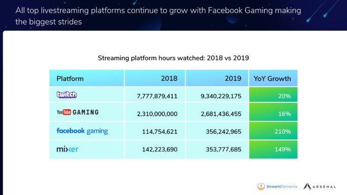 Ranking de plataformas mais populares
