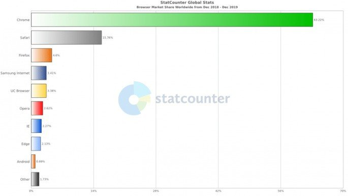 Google Chrome StatCounter