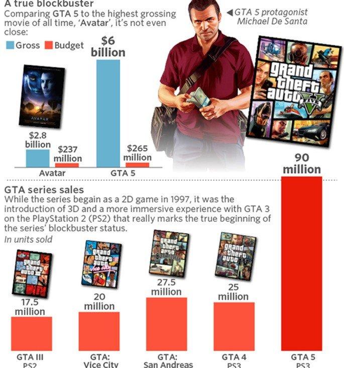GTA V lendário sucesso