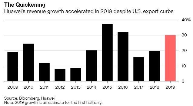 Huawei vendas smartphones 2019