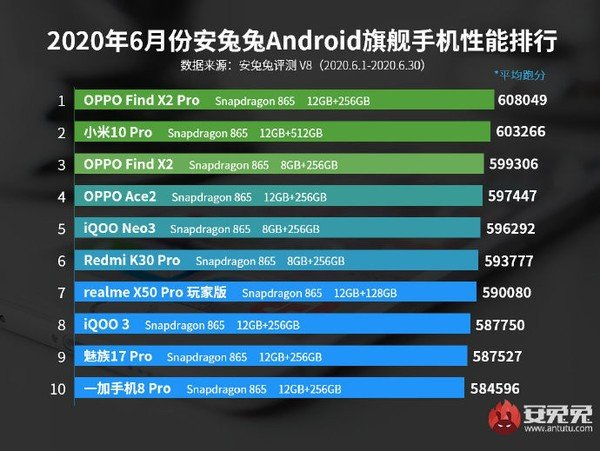 Android smartphones ranking junho