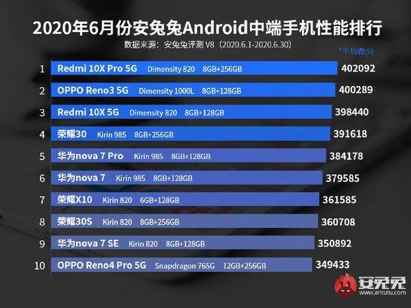 gama-média android ranking junho