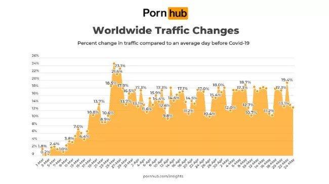 PornHub tráfego COVID-19