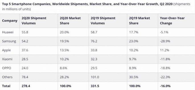 Huawei Samsung ranking liderança 2020