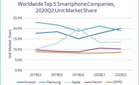 Huawei Samsung  venda de smartphones