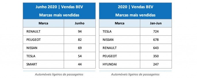 Tesla electric car sales portugal