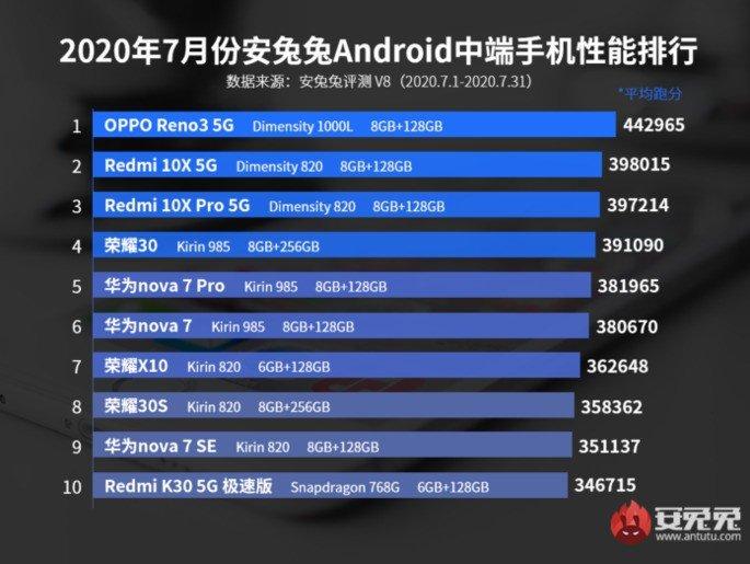 Smartphones android gama-média performance antutu