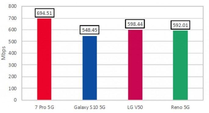 OnePlus Testes 5G