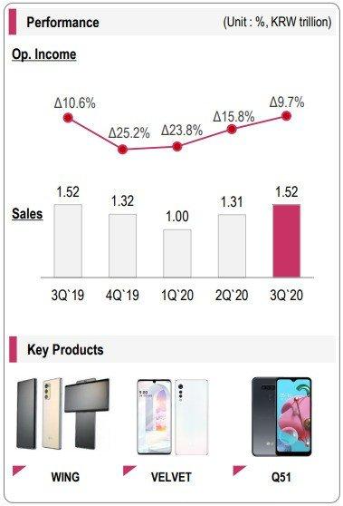 LG performance vendas