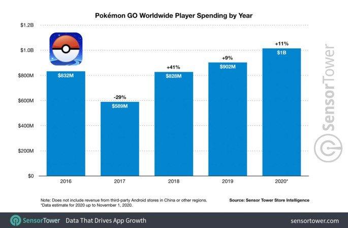 Pokémon Go recorde receitas 2020