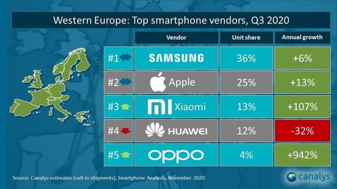 Xiaomi Huawei OPPO Europa
