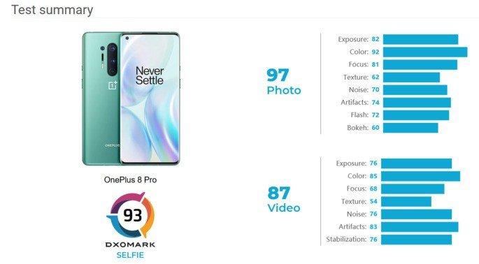 OnePlus 8 Pro selfie camera DxOMark