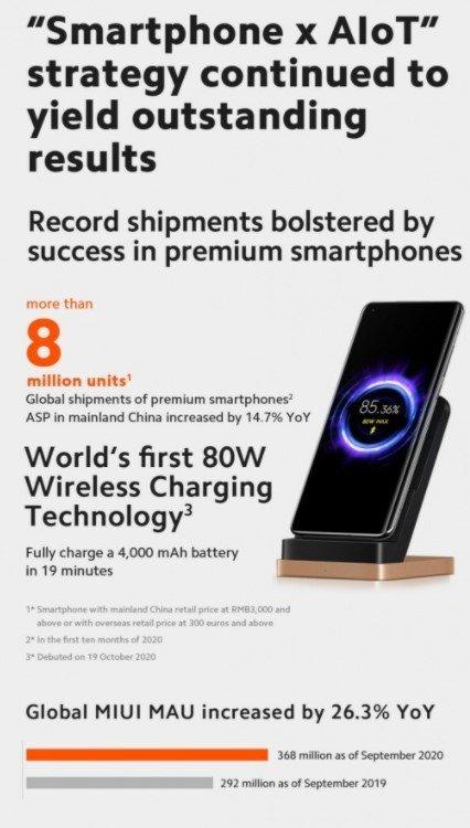 Xiaomi vendas lucros 3º trimestre 2020