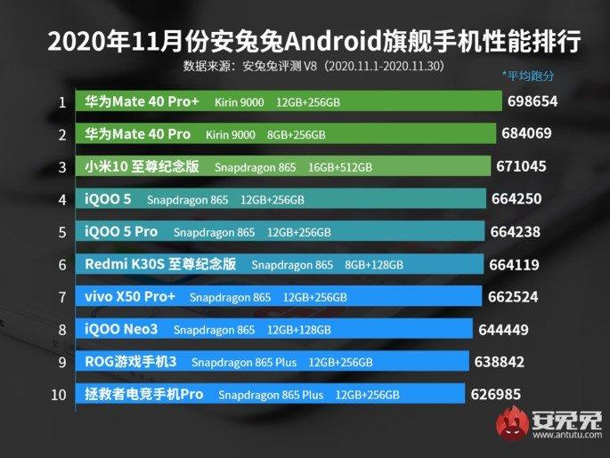 AnTuTu Android novembro topo de gama