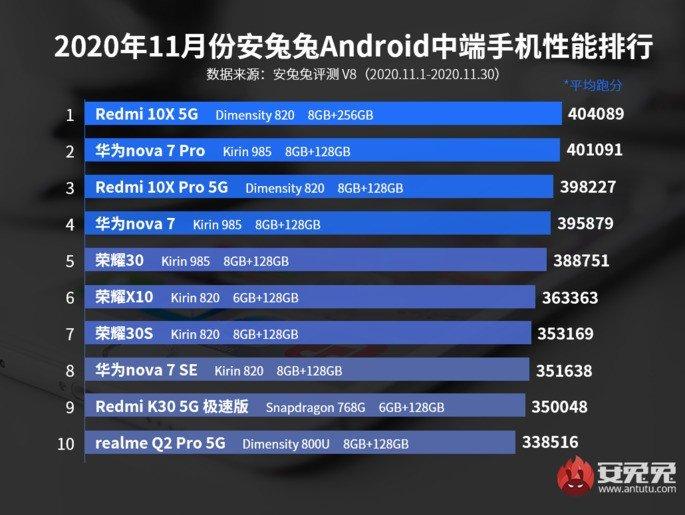 AnTuTu gama-média Android novembro