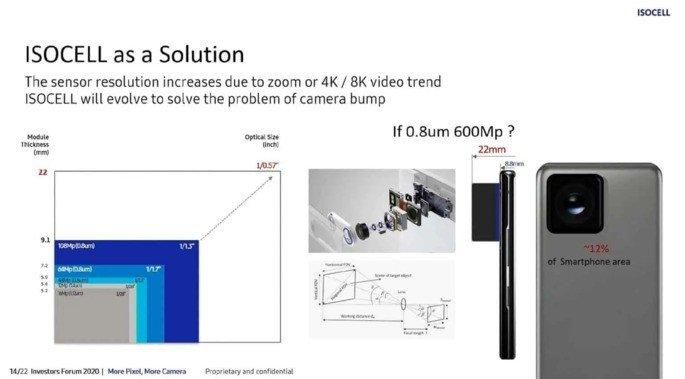 Samsung sensor fotográfico 600MP smartphone