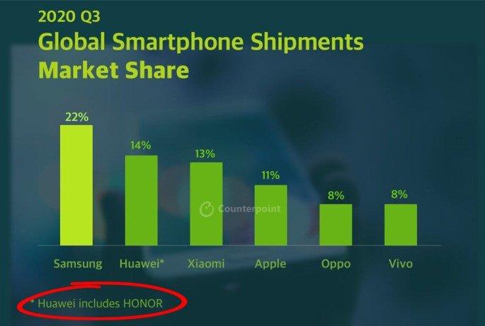 Xiaomi Huawei Honor
