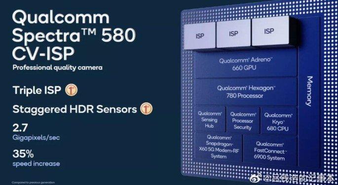 Qualcomm Spectra 580 200MP