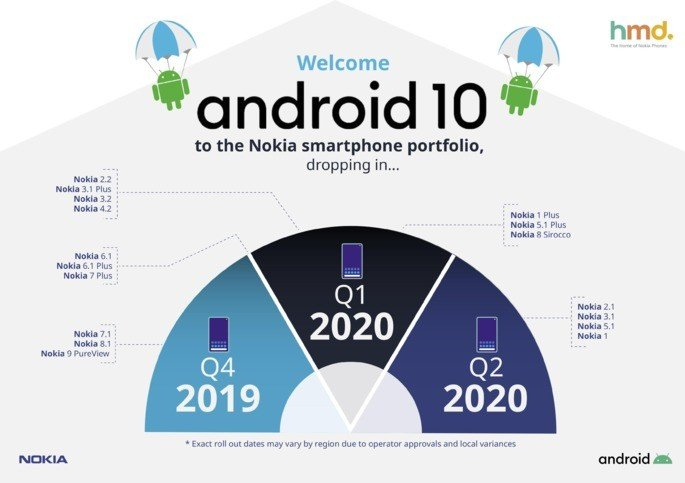 HMD Global Nokia Android 10