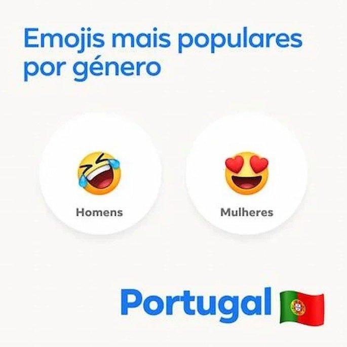 Estes são os emojis mais populares em Portugal, segundo o Facebook