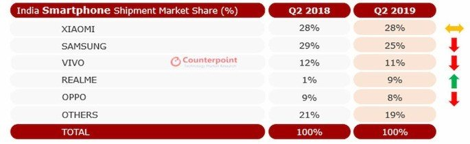 Xiaomi realme mercado