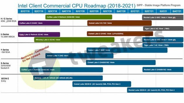 roadmap intel
