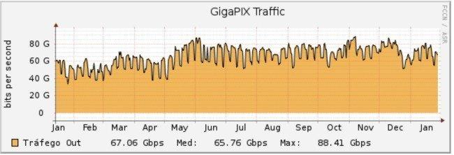 GigaPIX Portugal